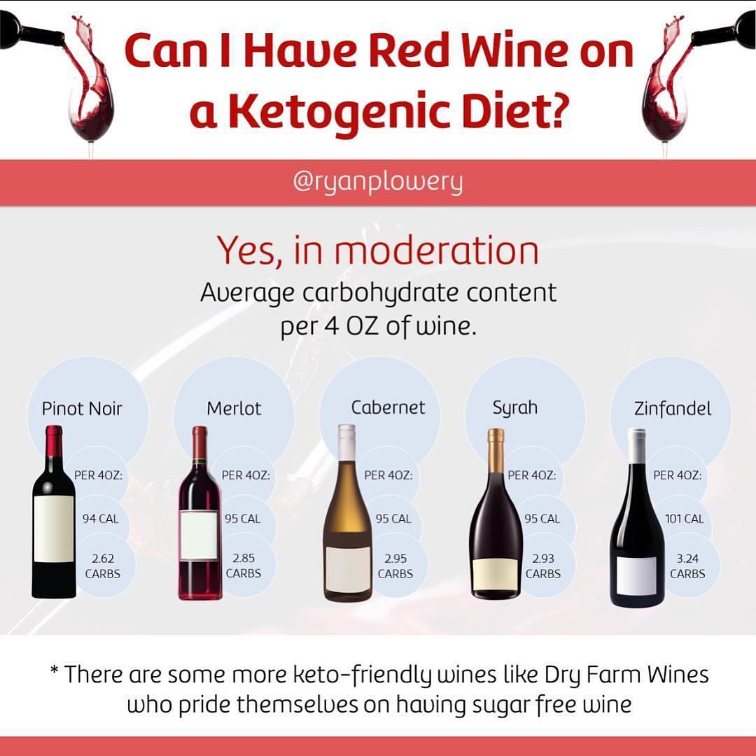 I get asked about alcohol often so here's some pearly words of wisdom from a top source in the industry, Dr @ryanplowery!! —— Repost @ryanplowery🍷Wine down Wednesday: Yes you can have red wine in a ketogenic diet – in moderation : 🙋🏼‍♂️This question comes up a lot and some people have strong feelings in this subject. At the end of the day, I look at it as if you have 4-5oz of wine a couple nights a week instead of stress eating two dozen cookies, then go for it : 💥It's all about sustainability and understanding things in context. If having a glass of wine occasionally prevents you from a carb blowout, then choose a glass of wine – just not the whole bottle : Be the change